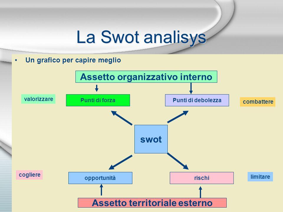 Assetto organizzativo interno Assetto territoriale esterno