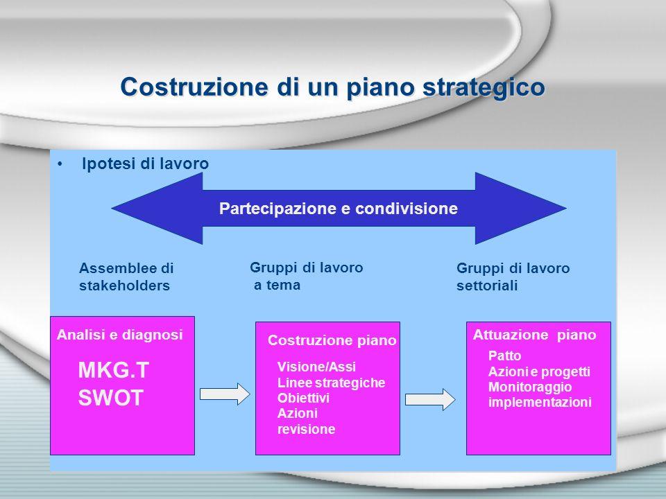 Costruzione di un piano strategico