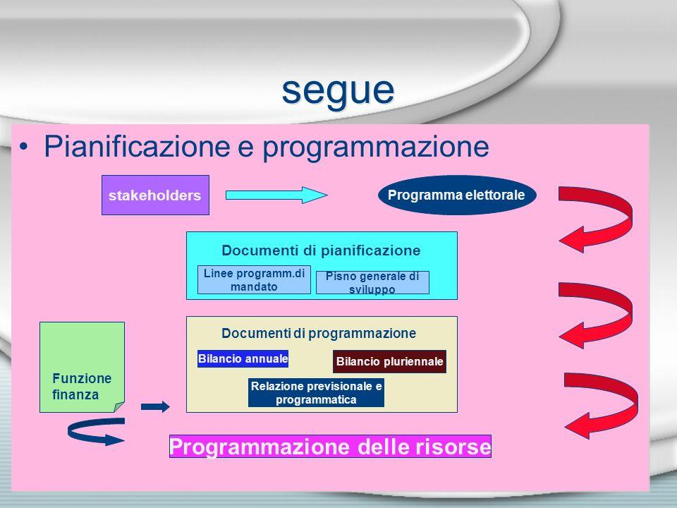 Relazione previsionale e Programmazione delle risorse