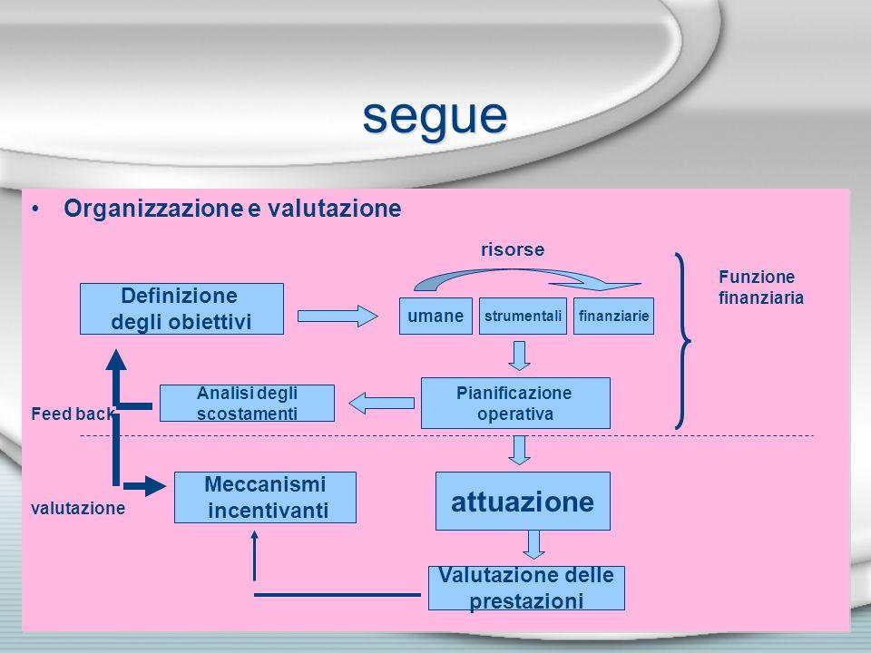 segue attuazione Organizzazione e valutazione Definizione