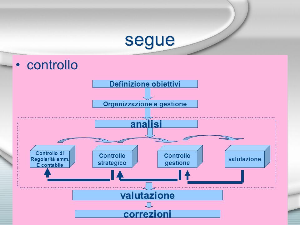 Definizione obiettivi Organizzazione e gestione