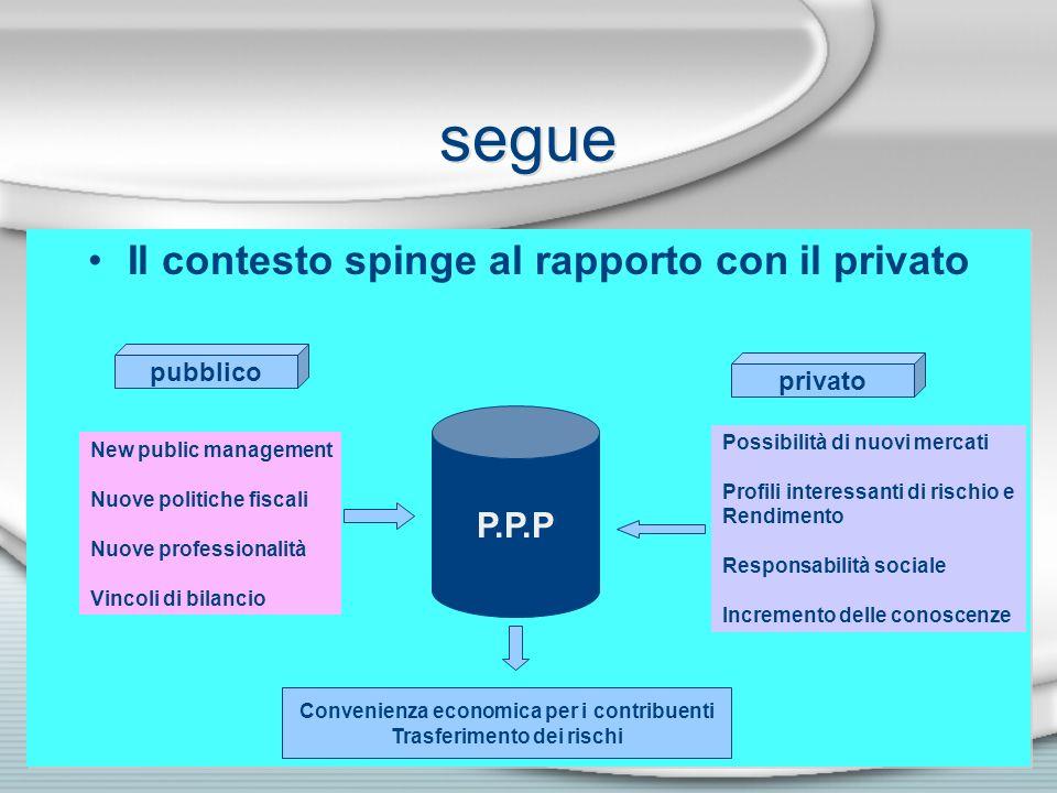 segue Il contesto spinge al rapporto con il privato P.P.P pubblico