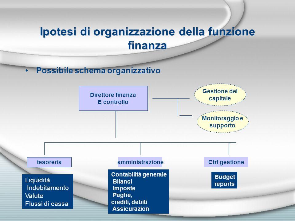 Ipotesi di organizzazione della funzione finanza