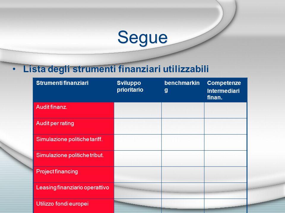 Segue Lista degli strumenti finanziari utilizzabili