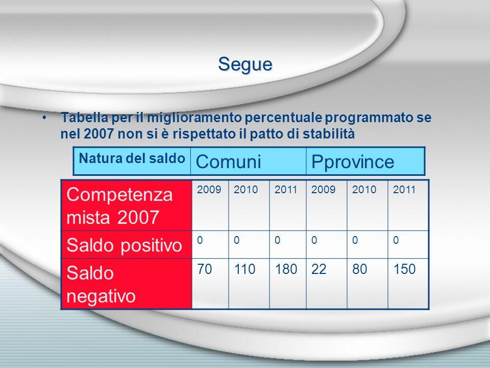 Segue Comuni Pprovince Competenza mista 2007 Saldo positivo