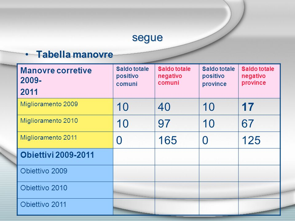 segue 10 40 17 97 67 165 125 Tabella manovre Manovre corretive 2009-