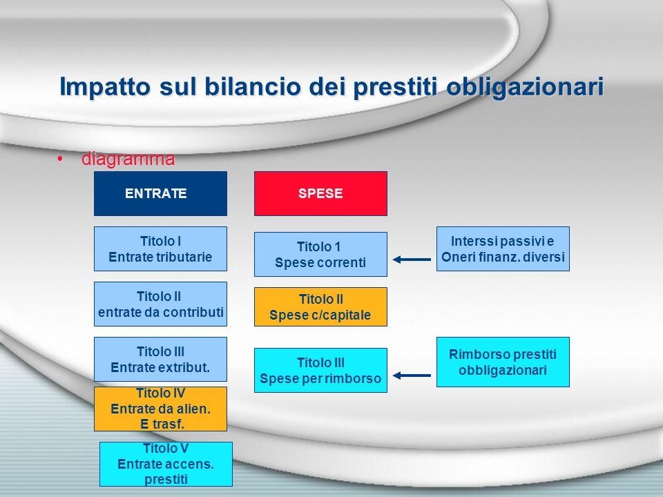 Impatto sul bilancio dei prestiti obligazionari