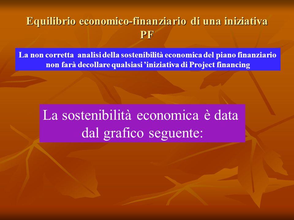 Equilibrio economico-finanziario di una iniziativa PF