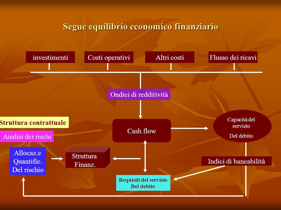 Segue equilibrio economico finanziario