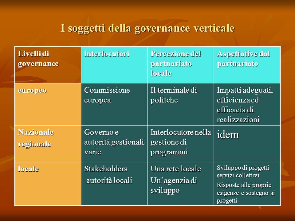 I soggetti della governance verticale