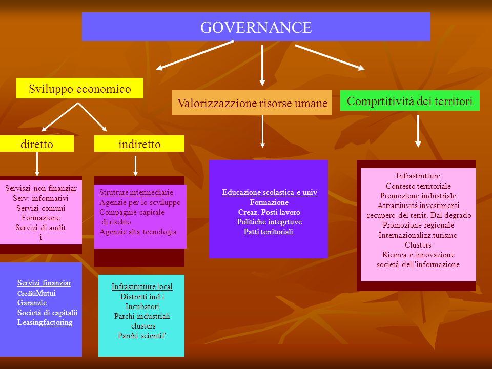 GOVERNANCE Sviluppo economico Valorizzazzione risorse umane