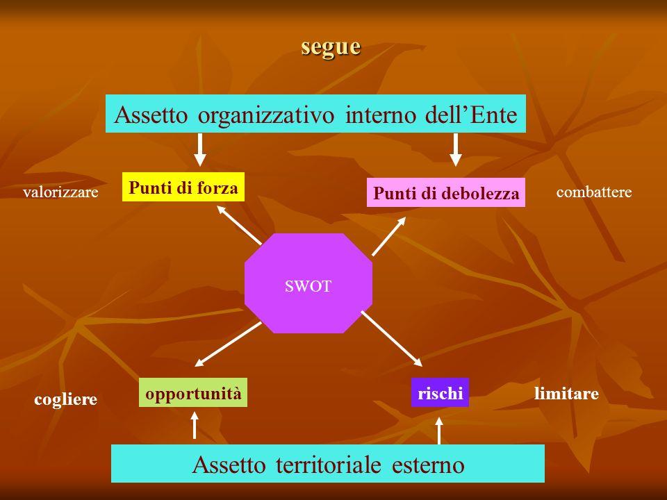 Assetto organizzativo interno dell'Ente