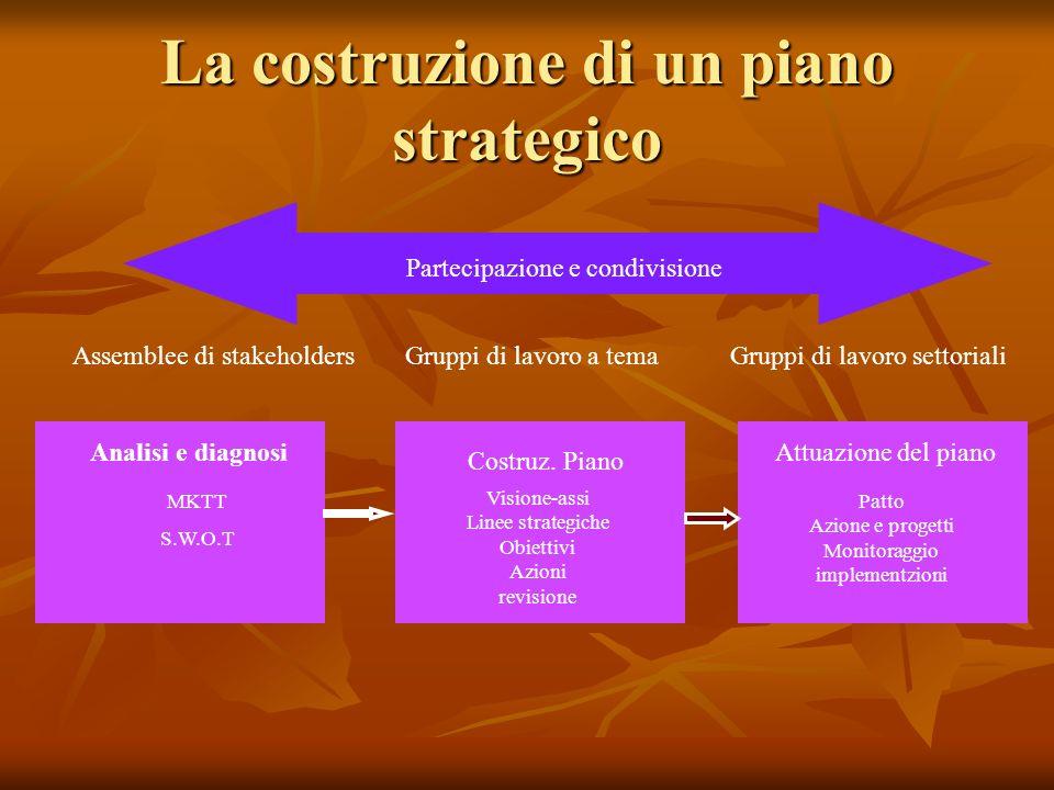 La costruzione di un piano strategico