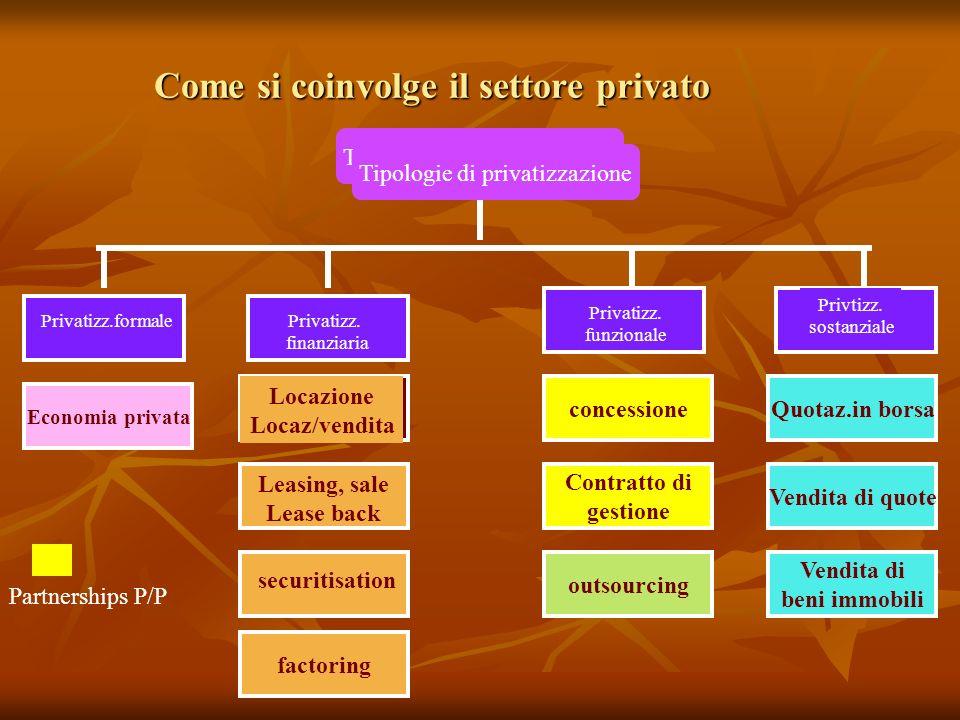 Come si coinvolge il settore privato