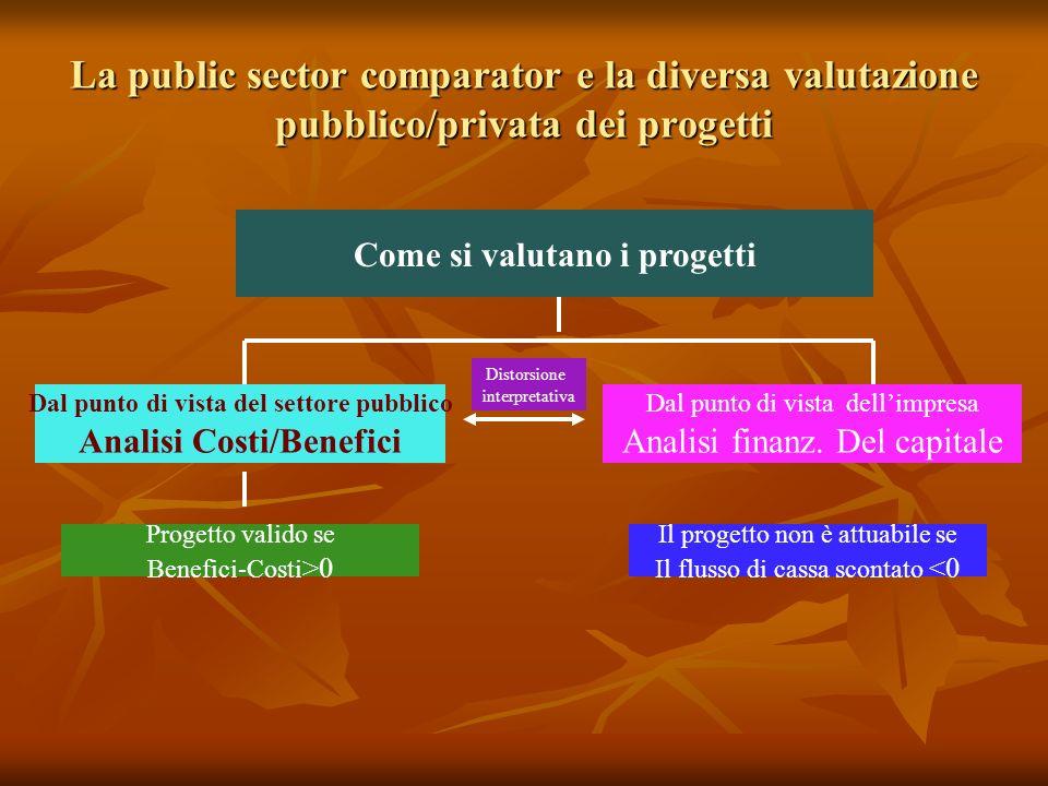 La public sector comparator e la diversa valutazione pubblico/privata dei progetti