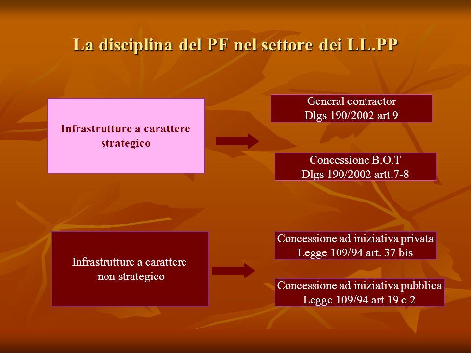 La disciplina del PF nel settore dei LL.PP