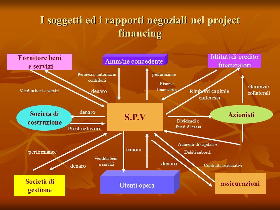 I soggetti ed i rapporti negoziali nel project financing