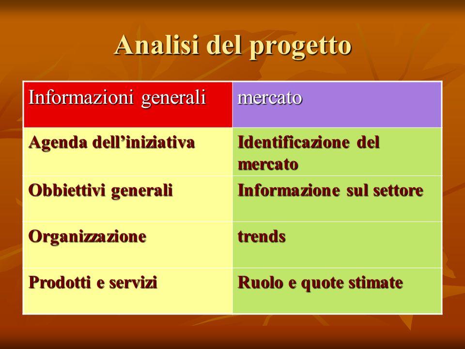 Analisi del progetto Informazioni generali mercato