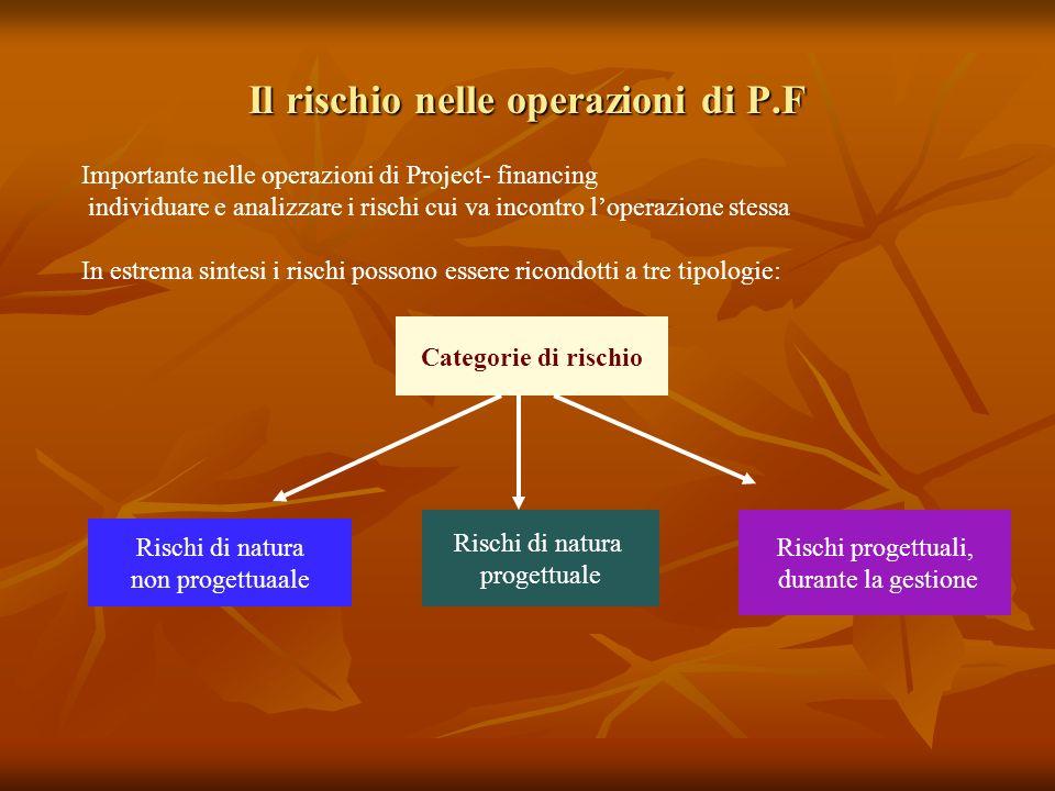 Il rischio nelle operazioni di P.F