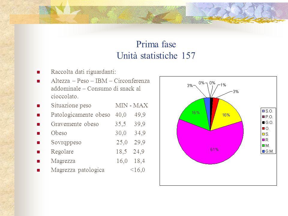 Prima fase Unità statistiche 157