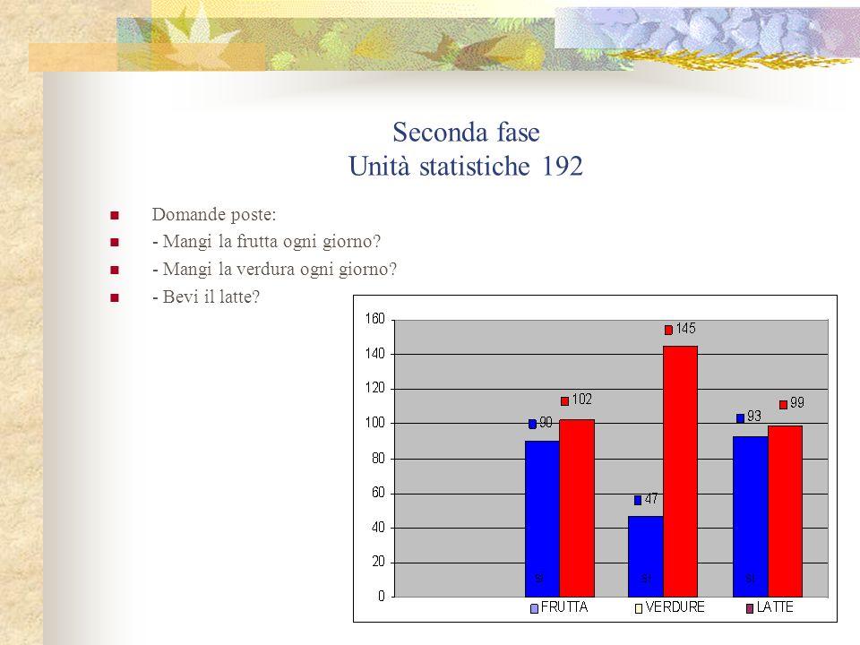 Seconda fase Unità statistiche 192
