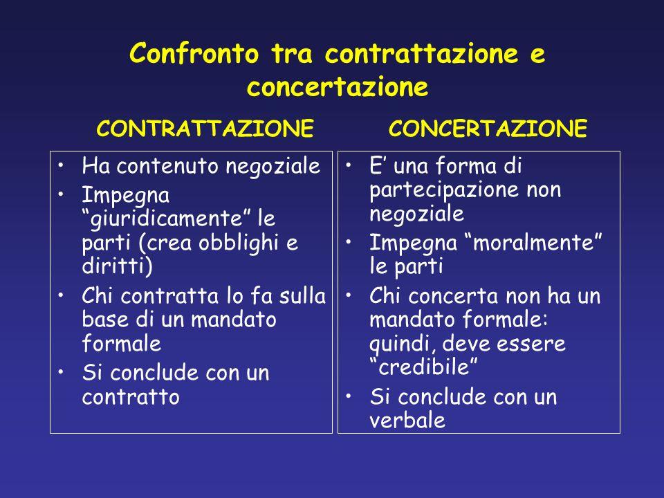 Confronto tra contrattazione e concertazione