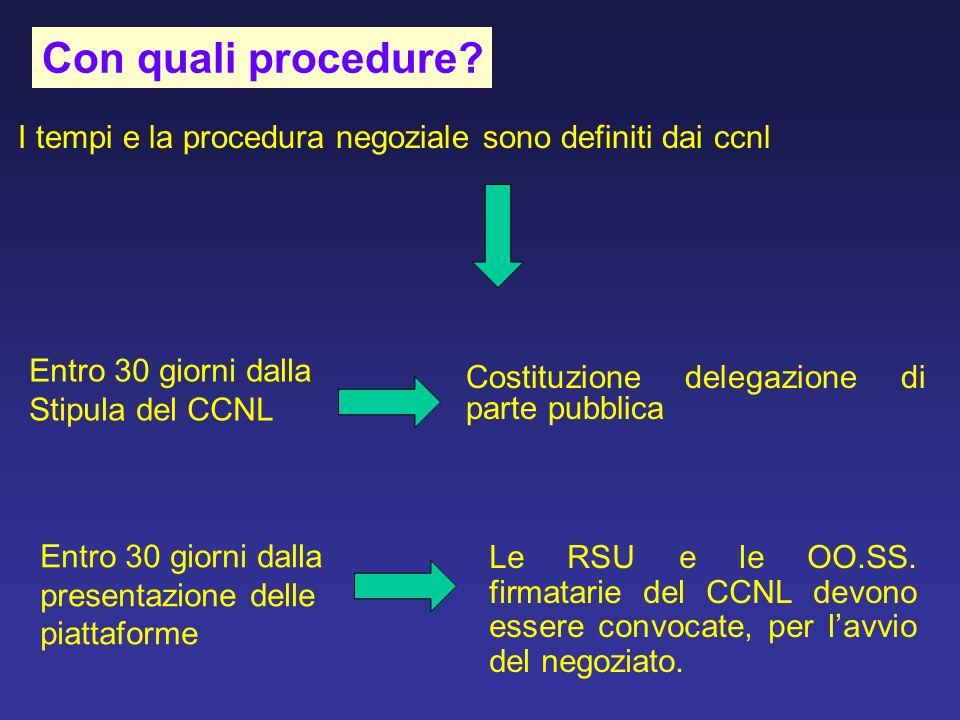 Con quali procedure I tempi e la procedura negoziale sono definiti dai ccnl. Entro 30 giorni dalla.