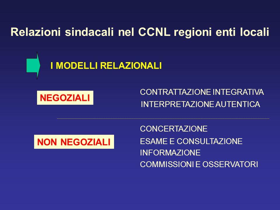 Relazioni sindacali nel CCNL regioni enti locali