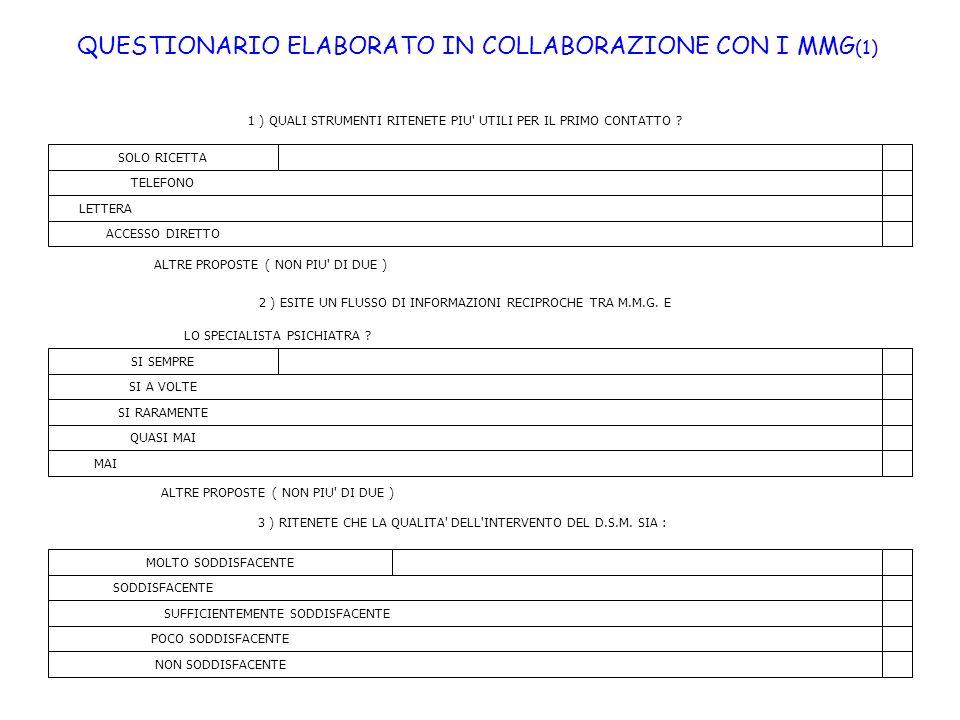 QUESTIONARIO ELABORATO IN COLLABORAZIONE CON I MMG(1)