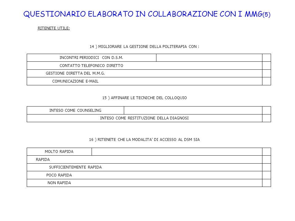QUESTIONARIO ELABORATO IN COLLABORAZIONE CON I MMG(5)