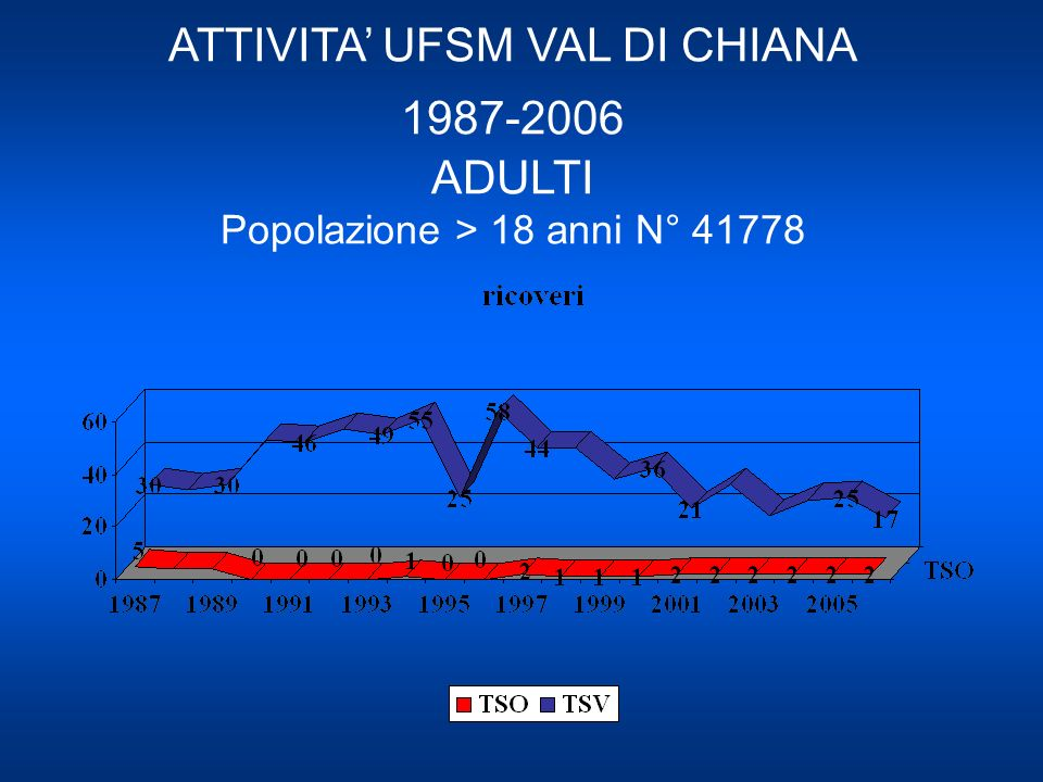 ATTIVITA' UFSM VAL DI CHIANA 1987-2006 ADULTI Popolazione > 18 anni N° 41778