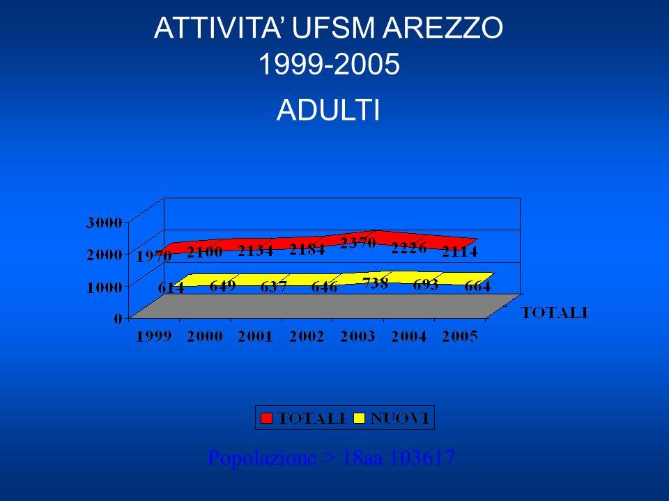ATTIVITA' UFSM AREZZO 1999-2005 ADULTI