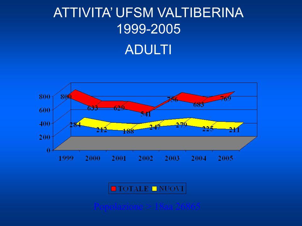 ATTIVITA' UFSM VALTIBERINA 1999-2005 ADULTI