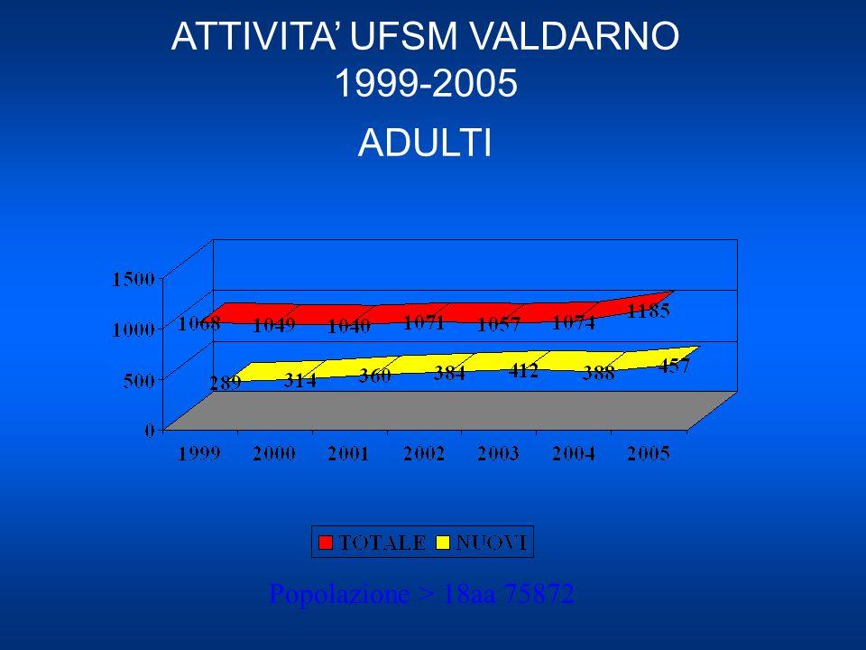 ATTIVITA' UFSM VALDARNO 1999-2005 ADULTI