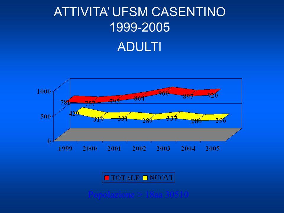 ATTIVITA' UFSM CASENTINO 1999-2005 ADULTI