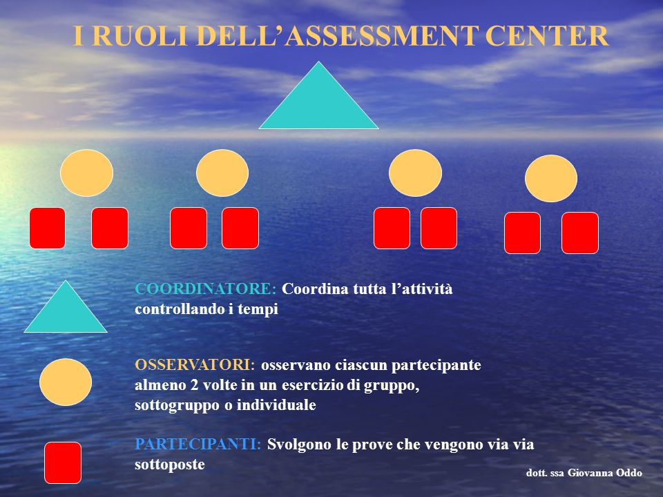 I RUOLI DELL'ASSESSMENT CENTER