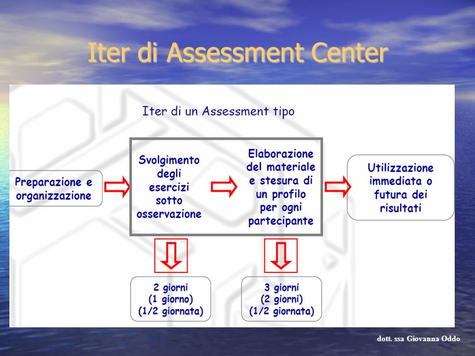 Iter di Assessment Center