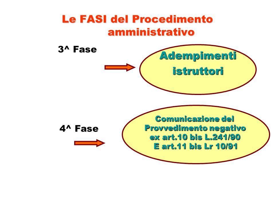 Le FASI del Procedimento amministrativo