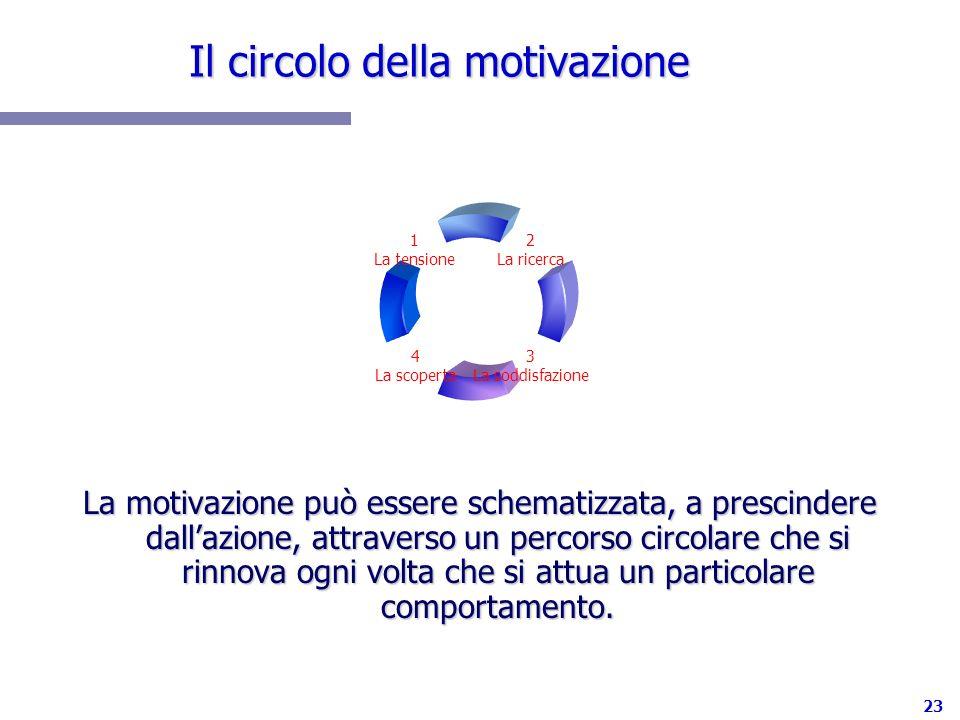 Il circolo della motivazione