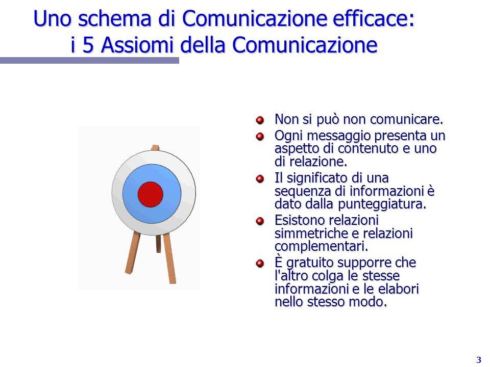 Uno schema di Comunicazione efficace: i 5 Assiomi della Comunicazione