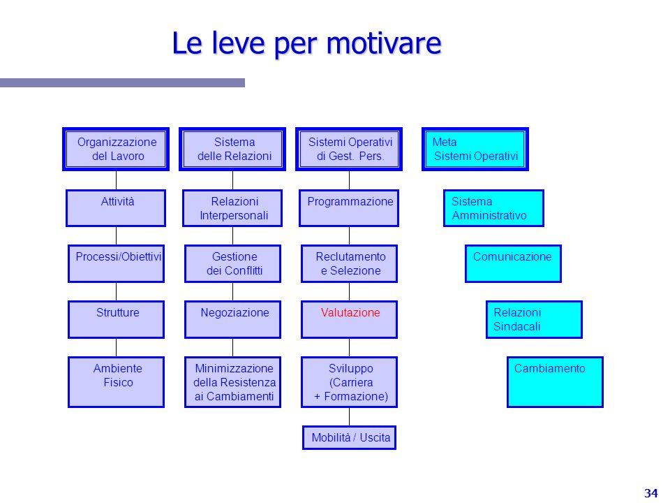 Le leve per motivare Ambiente Fisico Strutture Processi/Obiettivi
