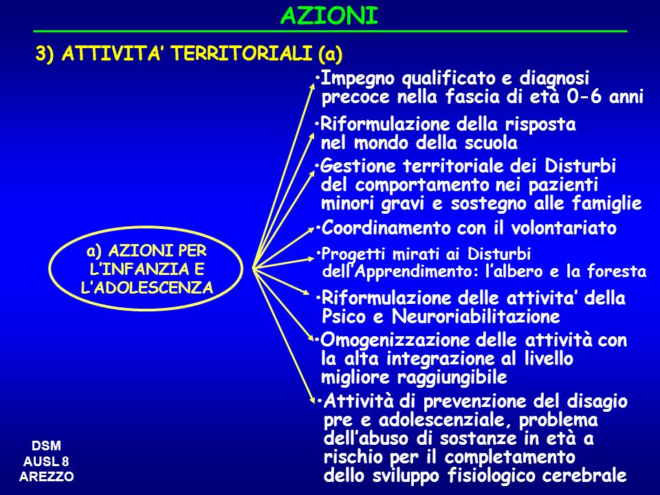 AZIONI 3) ATTIVITA' TERRITORIALI (a) Impegno qualificato e diagnosi