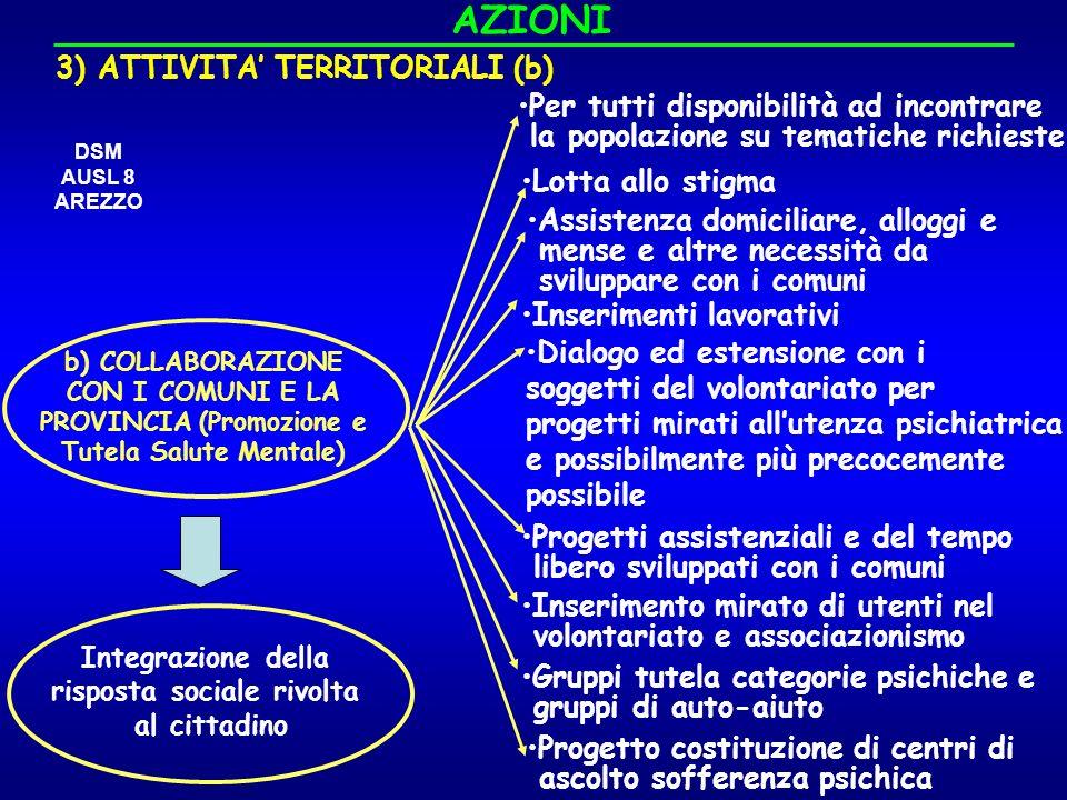 AZIONI 3) ATTIVITA' TERRITORIALI (b)