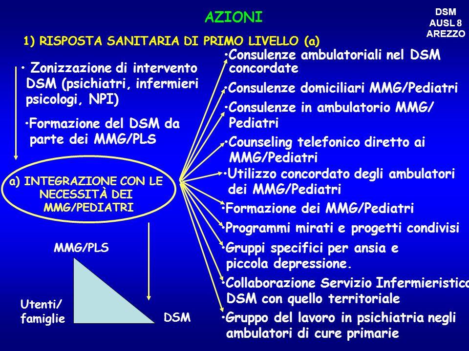 Consulenze domiciliari MMG/Pediatri Formazione dei MMG/Pediatri