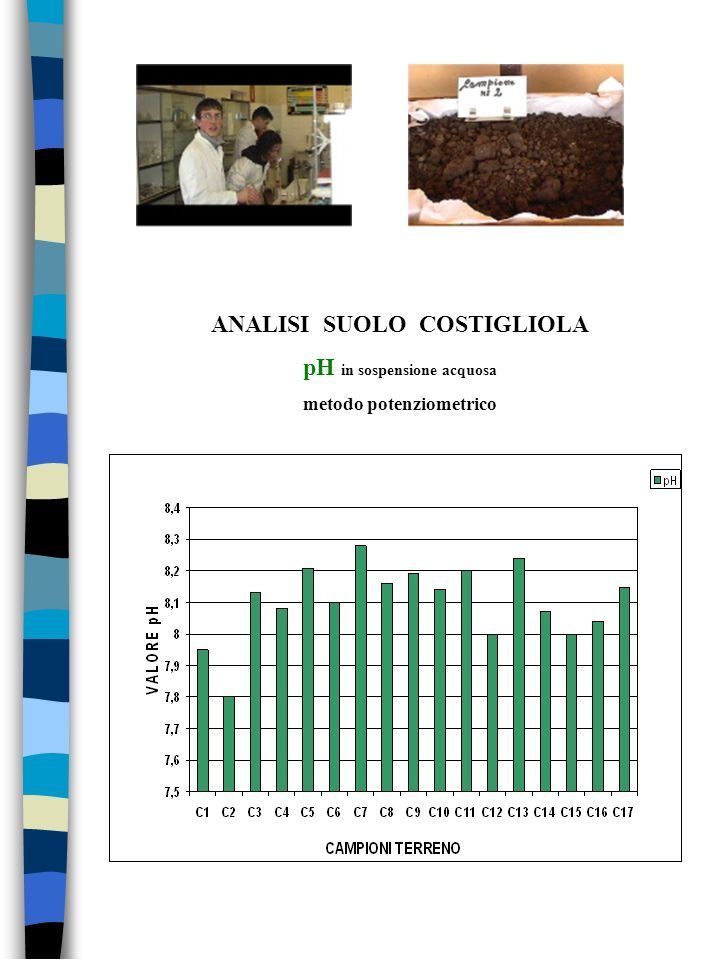 ANALISI SUOLO COSTIGLIOLA pH in sospensione acquosa