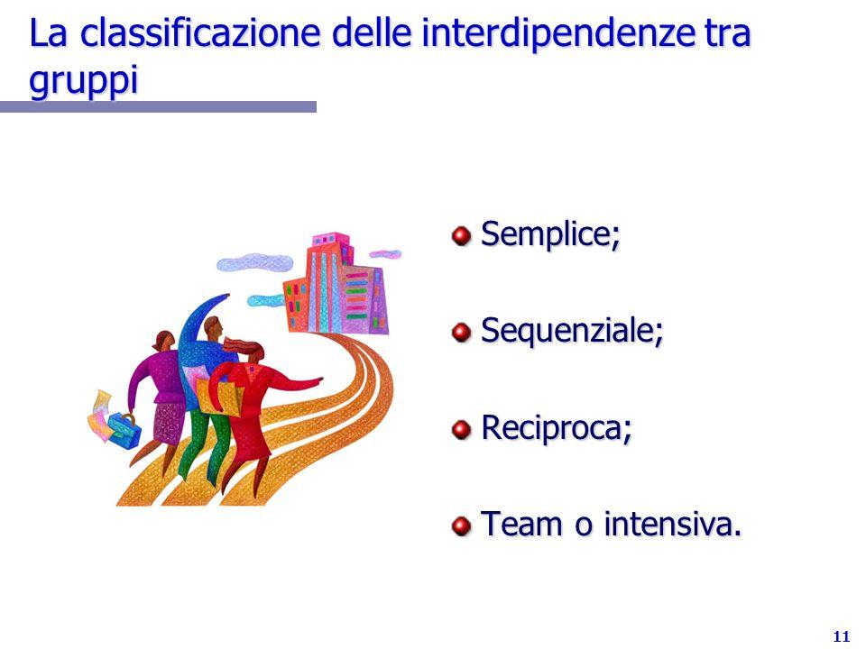 La classificazione delle interdipendenze tra gruppi