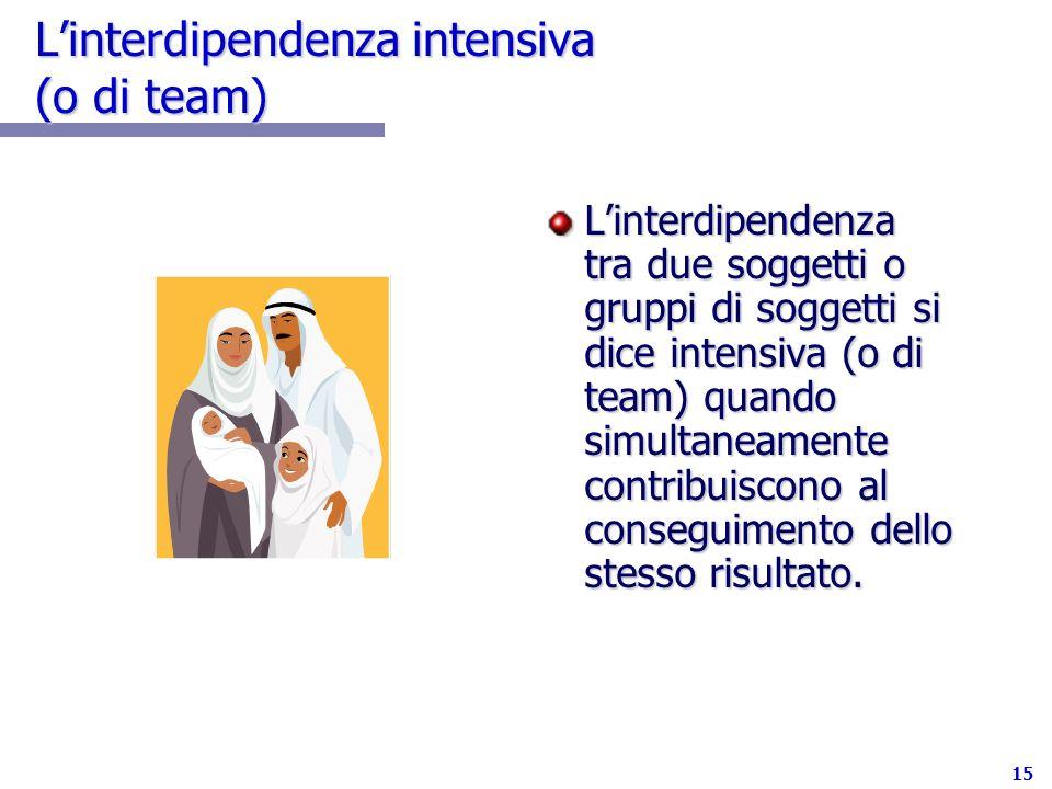 L'interdipendenza intensiva (o di team)