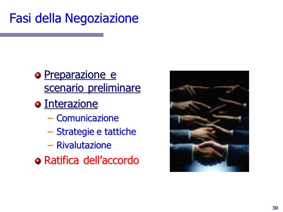 Fasi della Negoziazione