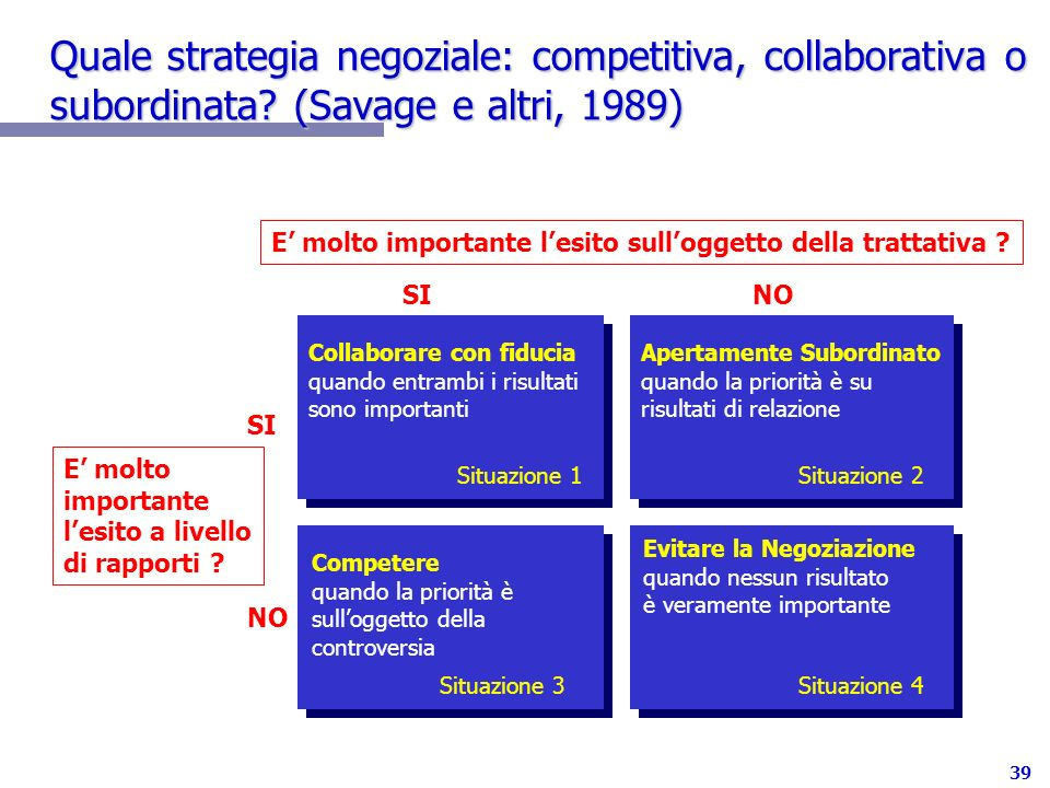 Quale strategia negoziale: competitiva, collaborativa o subordinata
