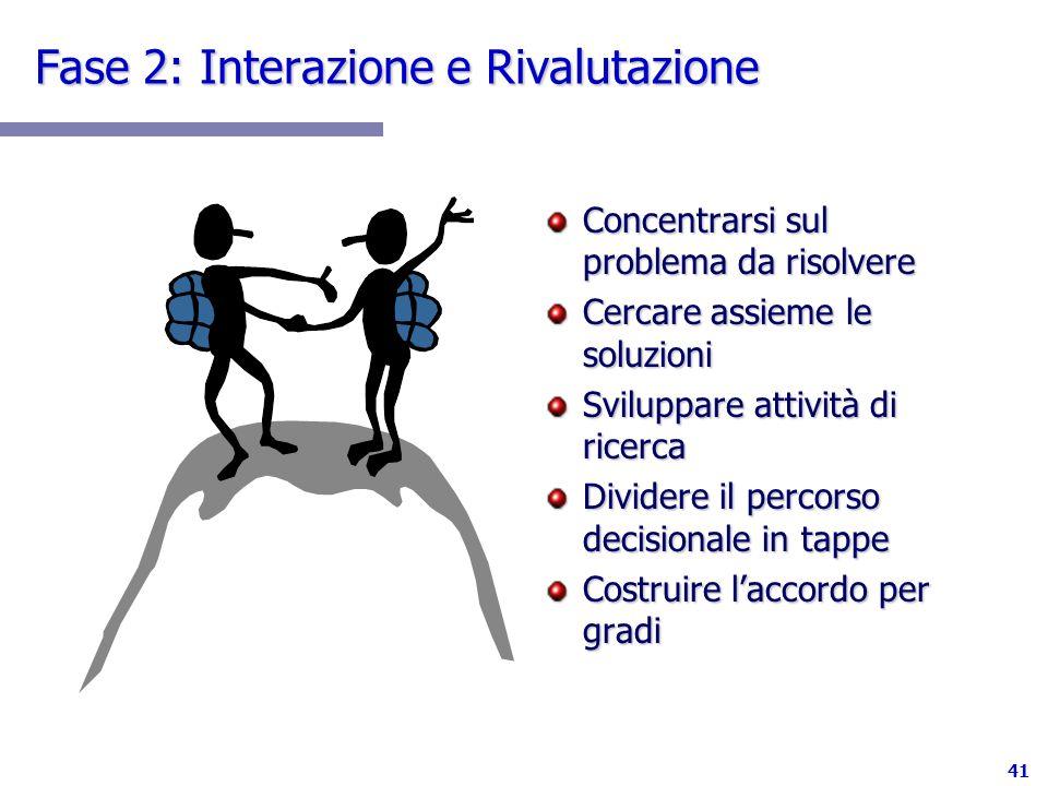 Fase 2: Interazione e Rivalutazione